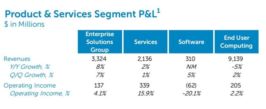Dell P&L1