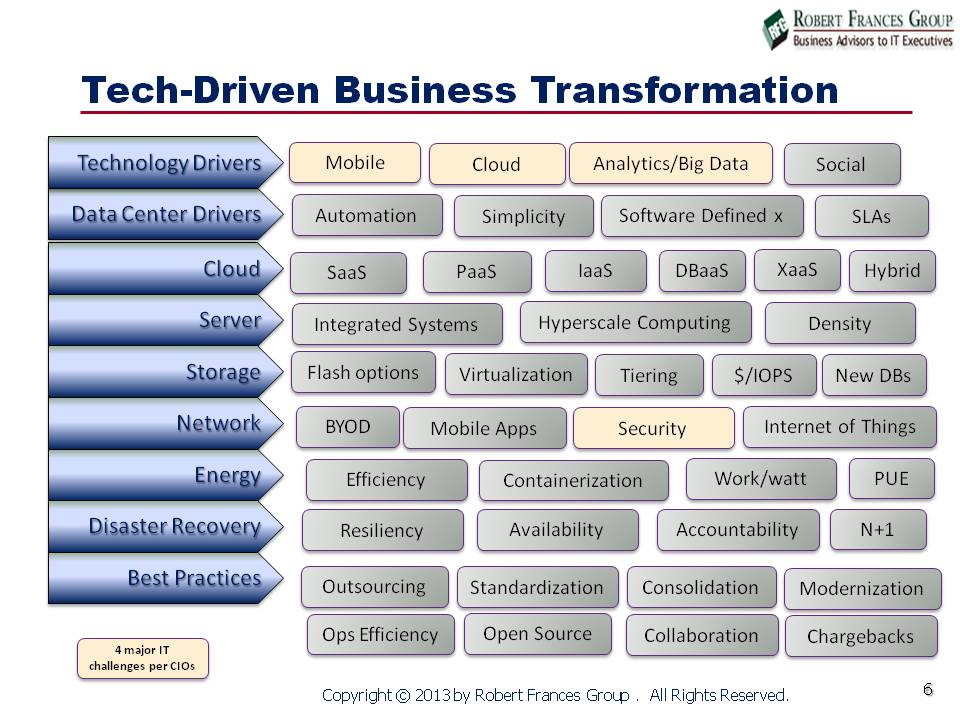 Tech-driven Business Transformation