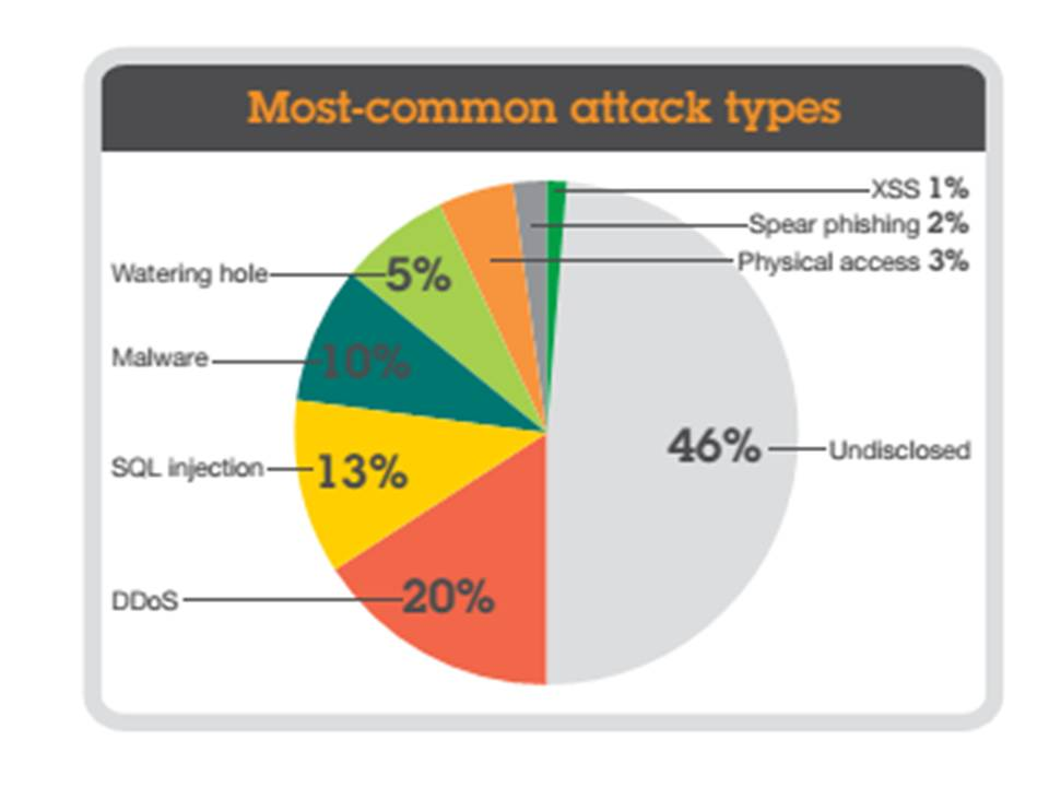 most common attack types